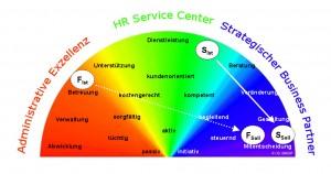HR Change Spektralanalyse (Beispiel)