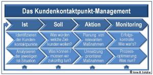 Der Prozess des Customer Touchpoint Management mit seinen vier Schritten