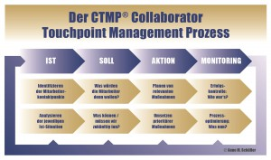 Collaborator Touchpoint Management Prozess (CTMP)